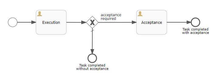 Task Execution Sample - CUBA Platform  BPM subsystem