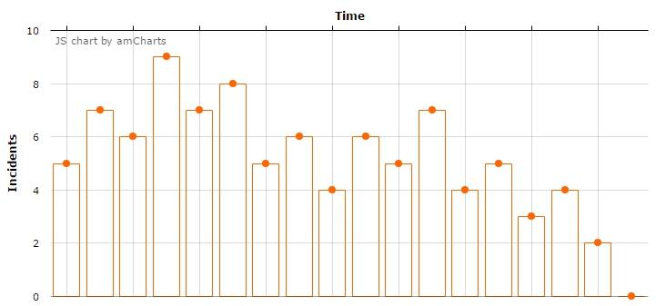 CUBA Platform  Displaying Charts And Maps