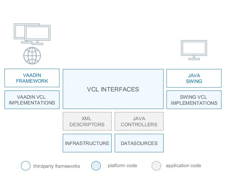 Generic User Interface Cuba Platform Developer S Manual