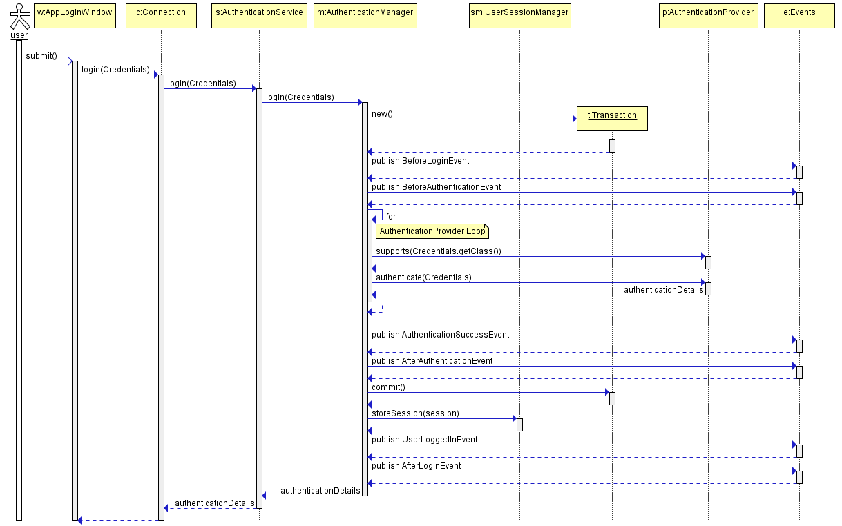 Cuba Platform Developers Manual Figure 1 This Diagram Shows A Trebuchet Shortly After The Trigger Has