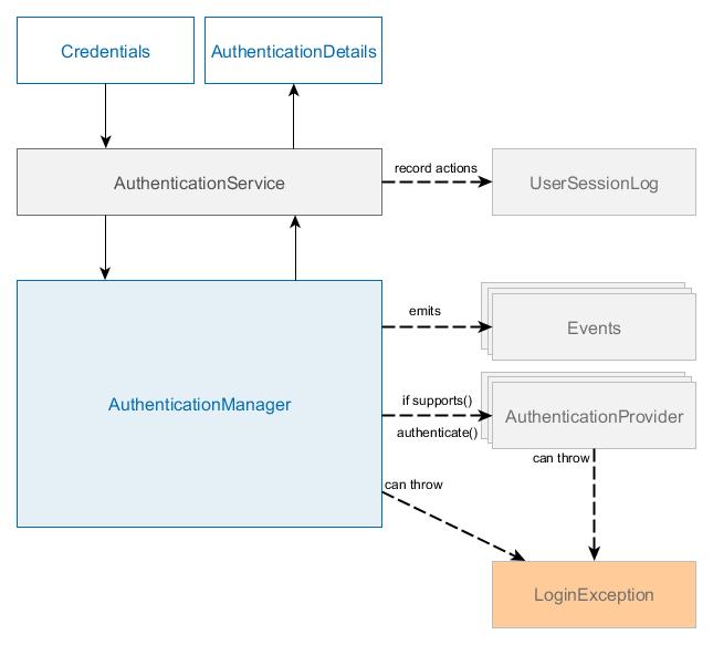 CUBA Platform  Developer's Manual