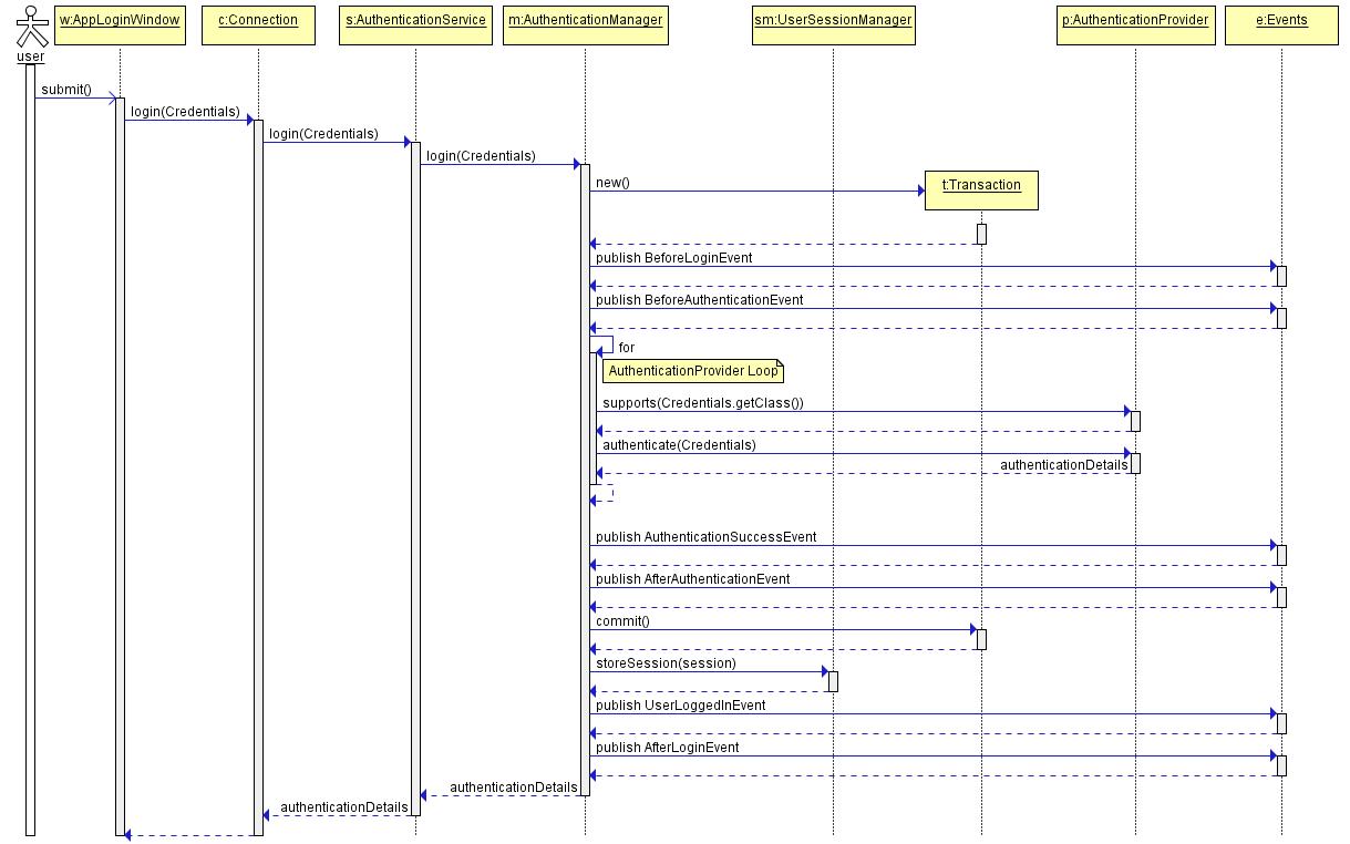 Login - CUBA Platform  Developer's Manual